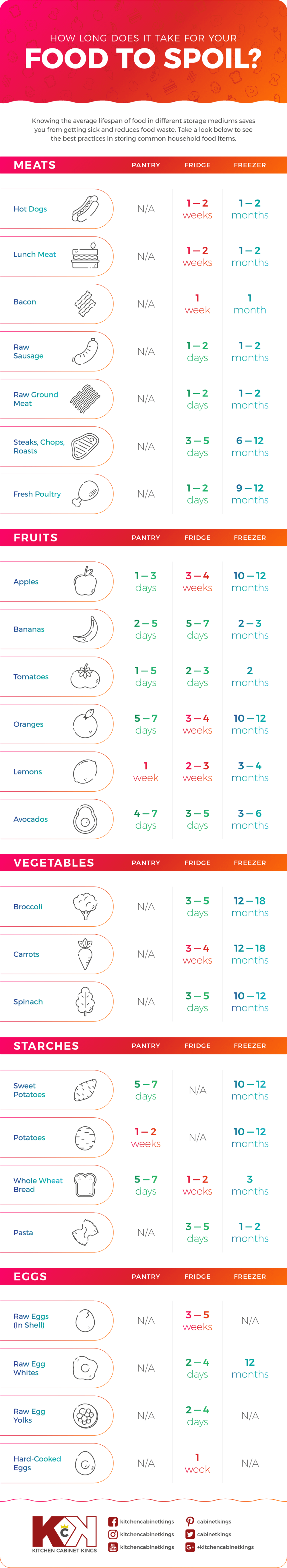 how-long-does-it-take-for-food-to-spoil-infographic